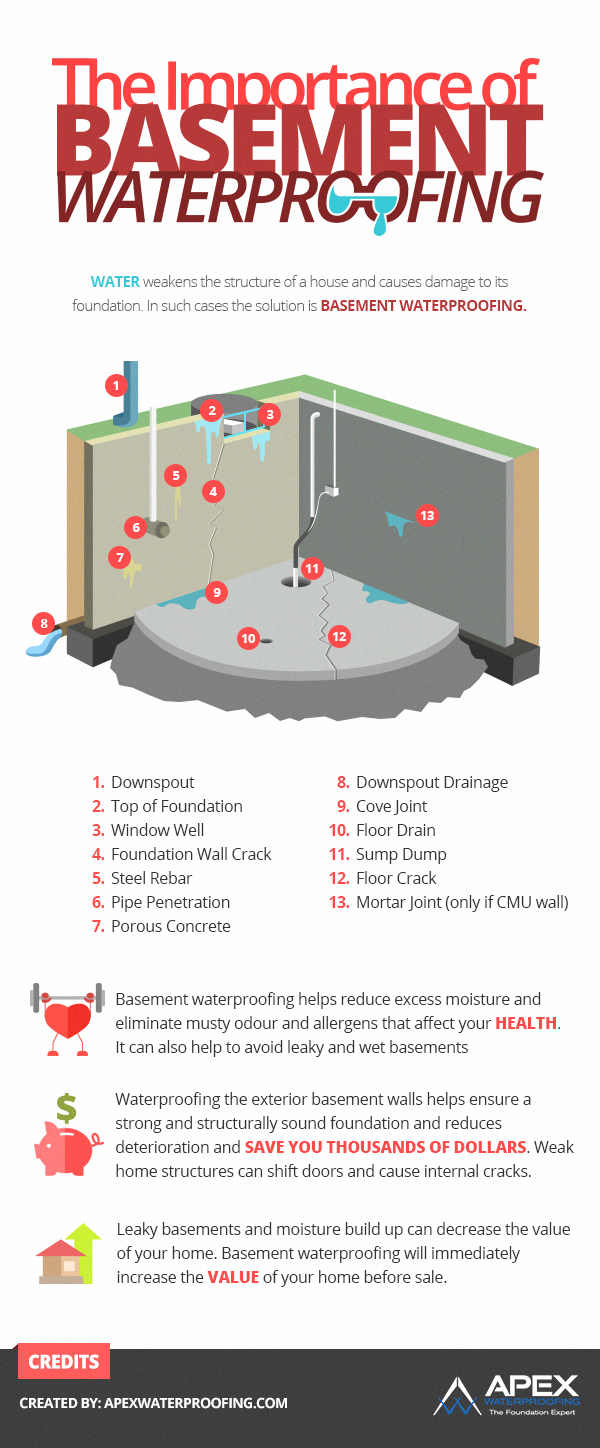 The Importance of Basement Waterproofing